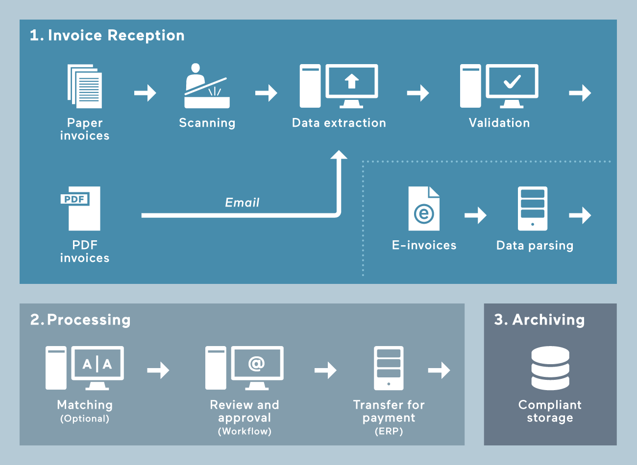 Arcplace Invoice Automation PP Fast Flexible And Secure - Automated invoicing